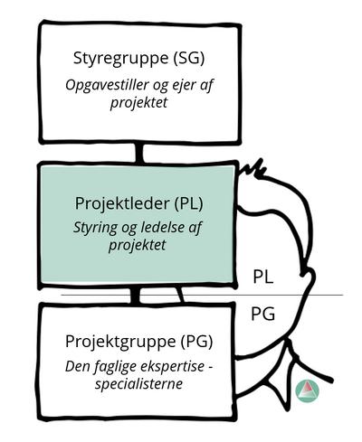 Faglig Projektleder