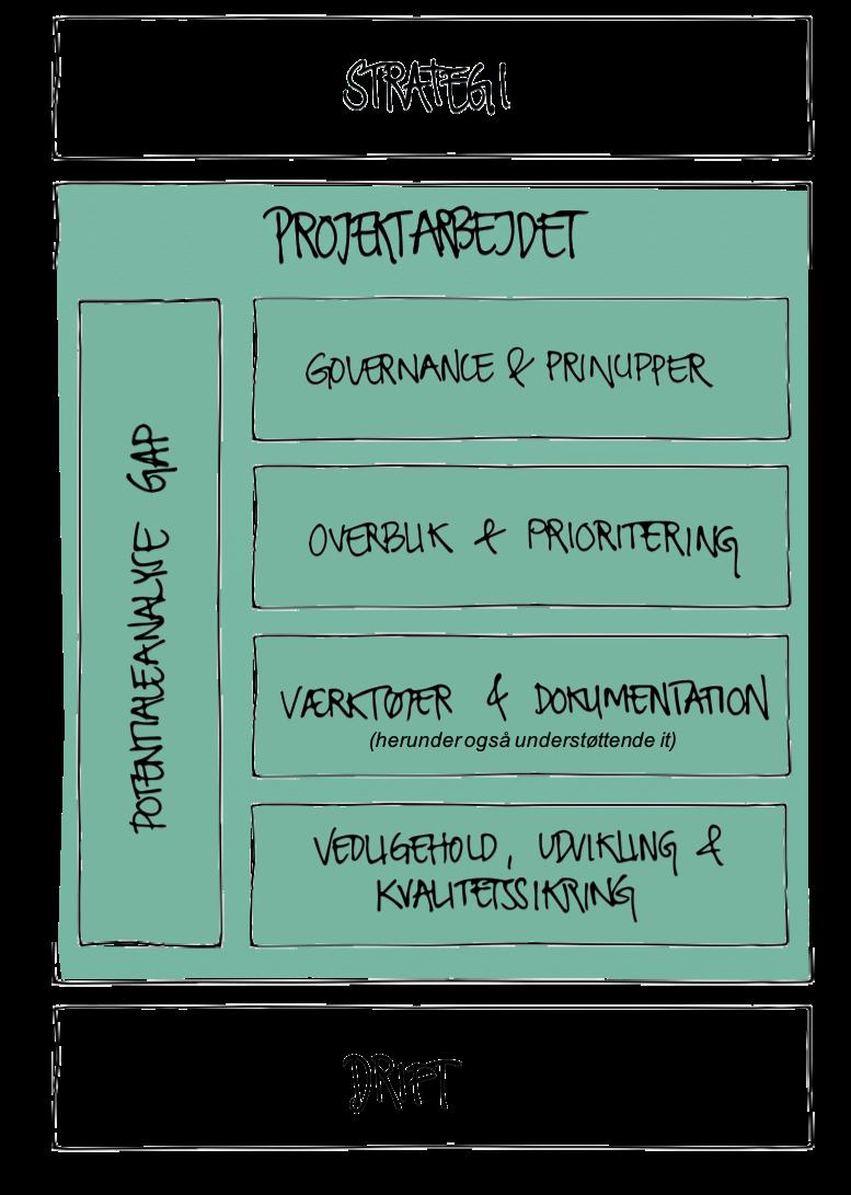 Projektarbejdet binder strategi og drift sammen og skaber en sund projektkultur