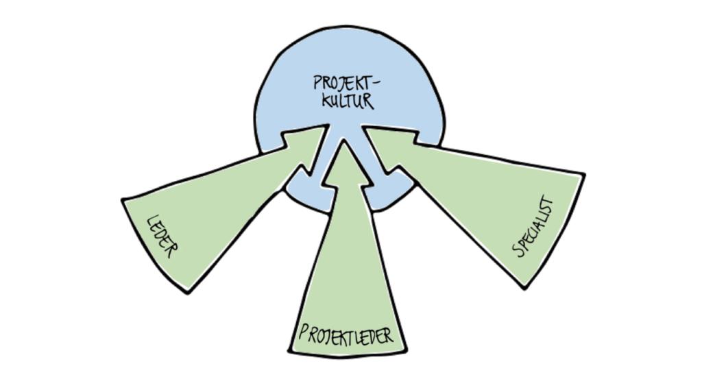 I en sund projektkultur har alle en vigtig rolle