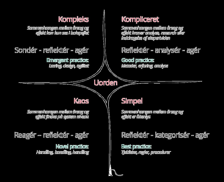 Adaptare.dk   Cynefin Framework v. Dave Snowden - projektmetode