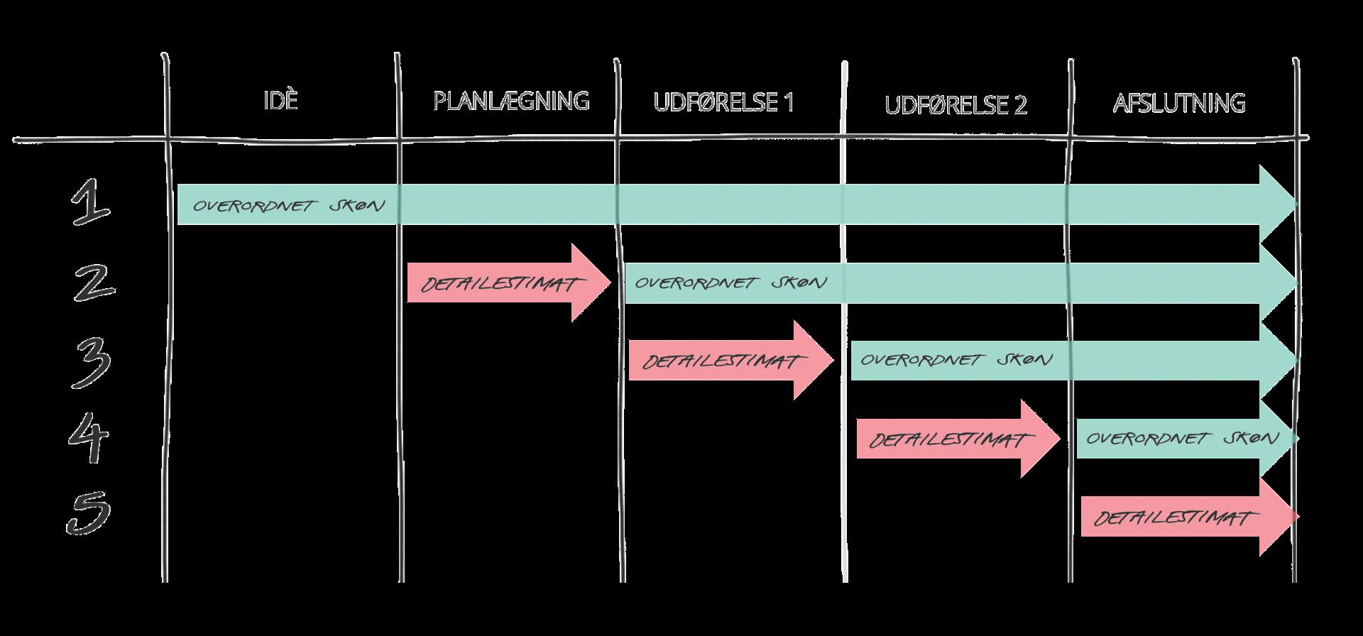 Adaptare.dk | Dynamisk planlægning og estimering