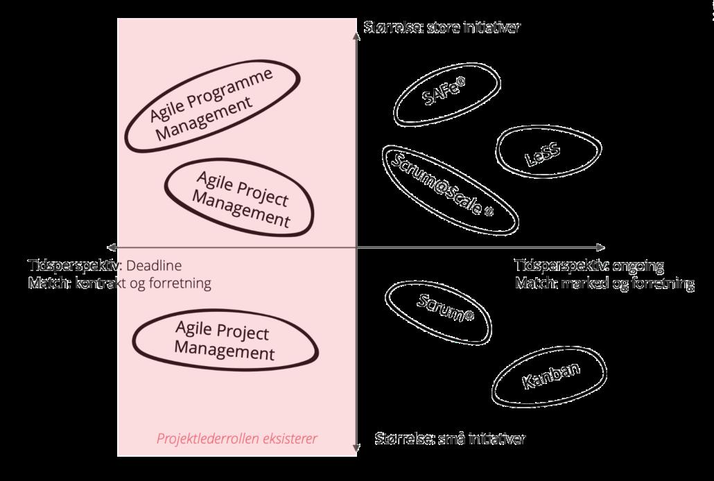Adaptare.dk | Hvilken agil metode?