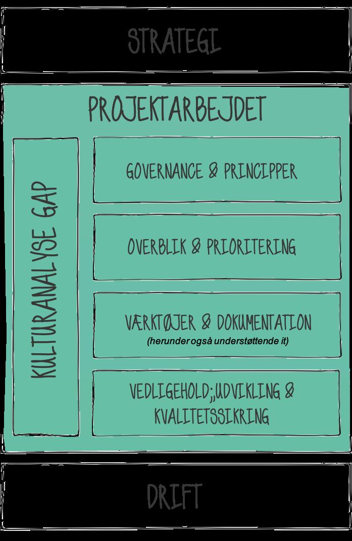 Adaptare.dk | Proceselementer for en sund projektkultur