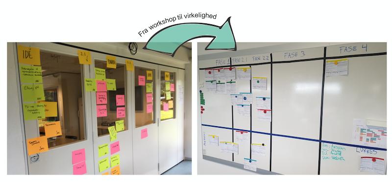Adaptare.dk | Projektoverblik med en Kanban projekttavle
